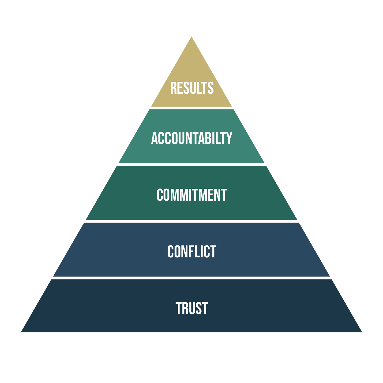 A pyramid with the words results, acountability, commitment, conflict, and trust, that are important elements for team effectiveness